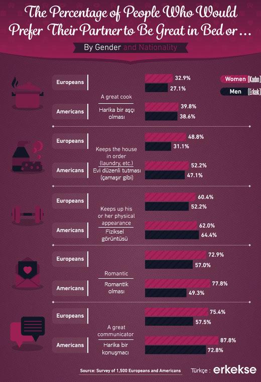 konuşma seksten önemli infografi